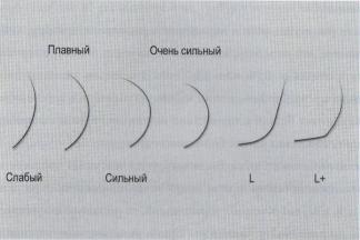 Сравнение изгибов ресниц для наращивания